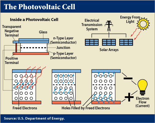 photovoltaic cells (solar cells) essay The photovoltaic cell (pv cell) offers a limitless and environmentally friendly  source of electricity also called a solar cell, the photovoltaic c.